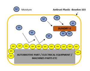Photos- Function Sundry II